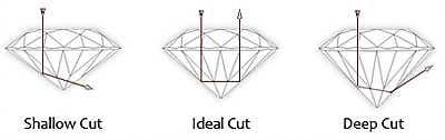 About Diamond Cut