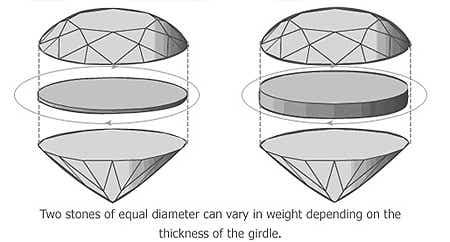 Gemstone Carat Weight