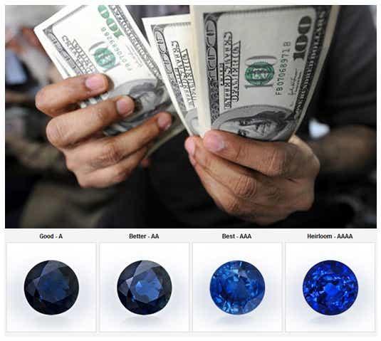 Gemstone Cost